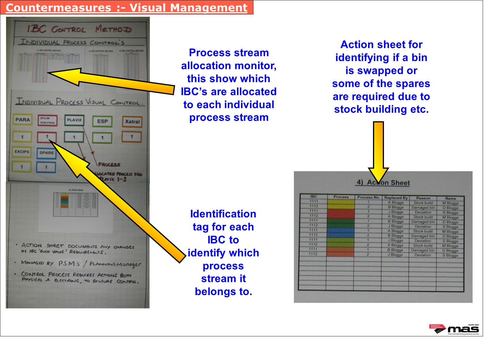 Countermeasures :- Visual Management Process stream allocation monitor, this show which IBC's are allocated to each individual process stream Identifi