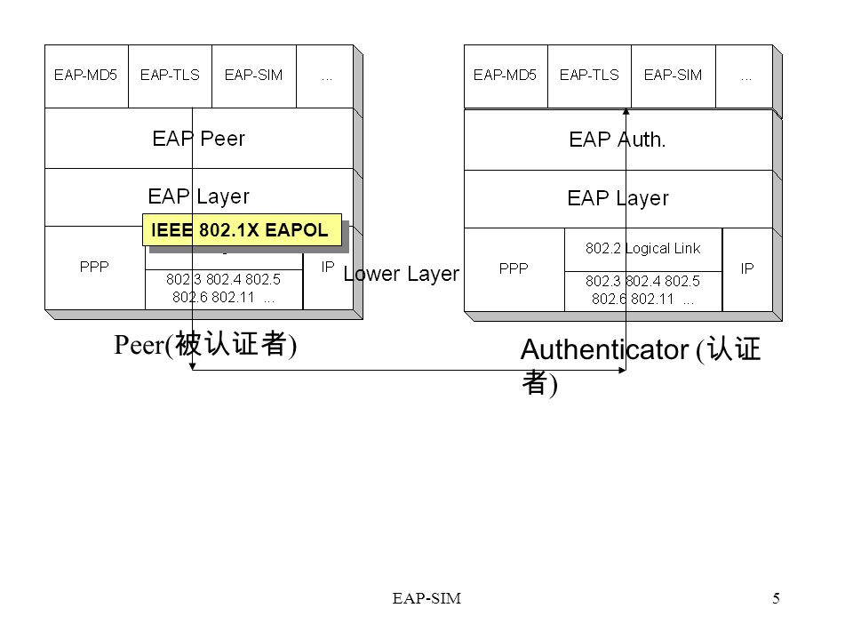 EAP-SIM5 IEEE 802.1X EAPOL Peer( 被认证者 ) Authenticator ( 认证 者 ) Lower Layer
