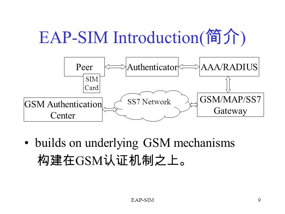 EAP-SIM9 EAP-SIM Introduction( 简介 ) builds on underlying GSM mechanisms 构建在 GSM 认证机制之上。 Peer SIM Card AuthenticatorAAA/RADIUS GSM/MAP/SS7 Gateway SS7 Network GSM Authentication Center