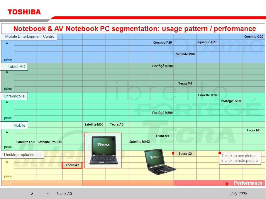 July 20052/Tecra A3 Notebook & AV Notebook PC segmentation: usage pattern / performance price Qosmio G20 Qosmio F20 Qosmio G10 Satellite M60 price Portégé M200 Tecra M4 price Libretto U100 Portégé R200 Portégé M300 price Satellite M50Tecra A5 Tecra M3 Tecra A4 Satellite L10Satellite Pro L10 Satellite M40X price Tecra S2 Tecra A3 Performance Mobile Entertainment Centre Ultra-mobile Mobile Tablet PC Desktop replacement 1.click to see picture 2.click to hide picture