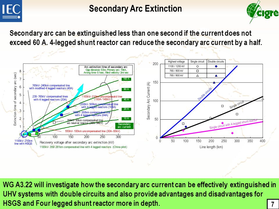 WG A3.22 will investigate how the secondary arc current can be effectively extinguished in UHV systems with double circuits and also provide advantages and disadvantages for HSGS and Four legged shunt reactor more in depth.