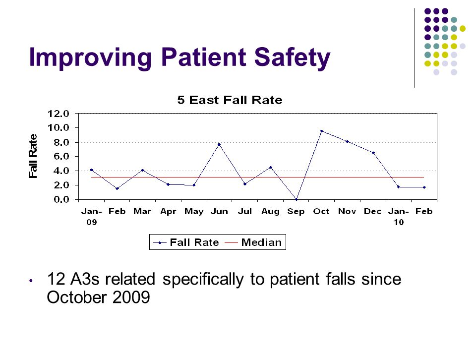 Improving Patient Safety 12 A3s related specifically to patient falls since October 2009