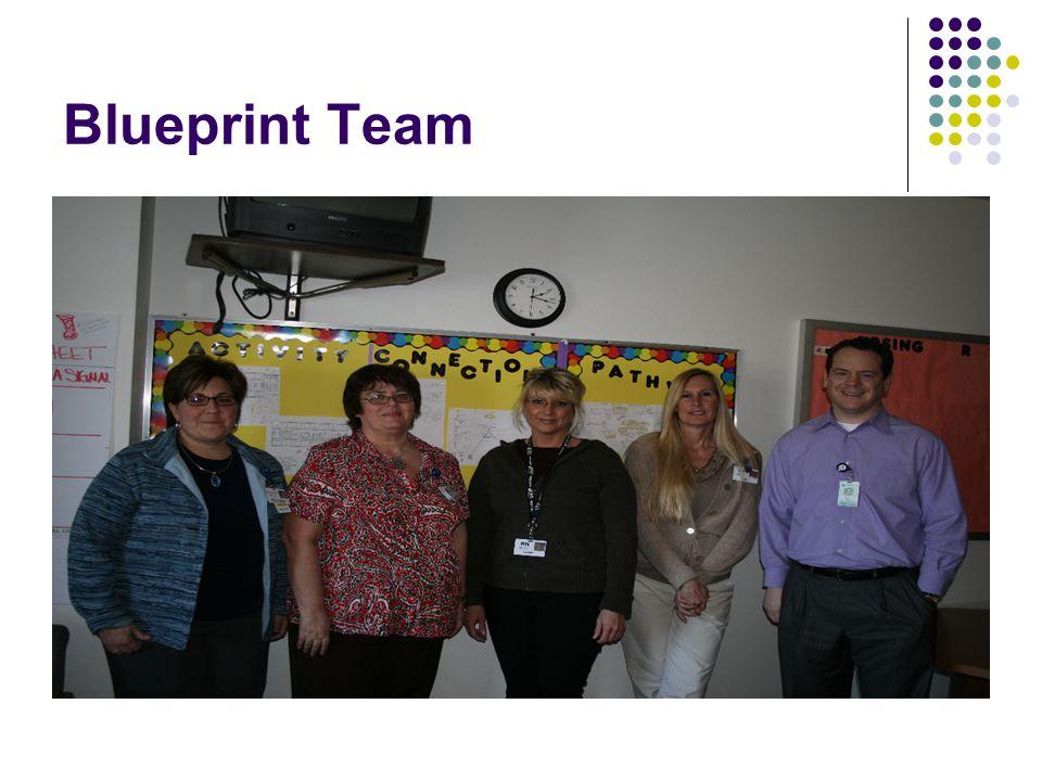 Blueprint Team