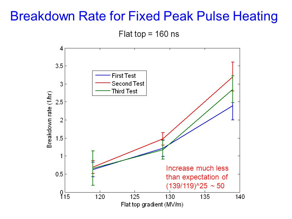 Flat top = 160 ns Increase much less than expectation of (139/119)^25 ~ 50 Breakdown Rate for Fixed Peak Pulse Heating