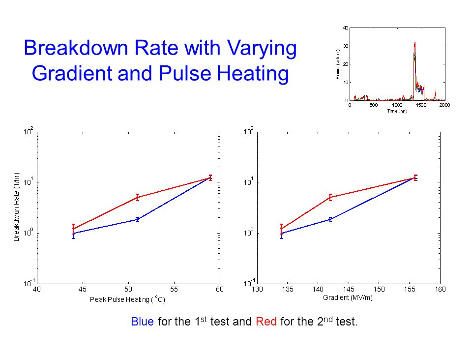 Breakdown Rate with Varying Gradient and Pulse Heating Blue for the 1 st test and Red for the 2 nd test.