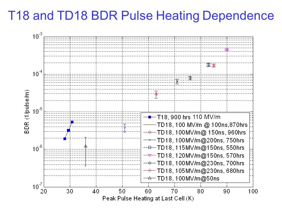 T18 and TD18 BDR Pulse Heating Dependence 110 MV/m