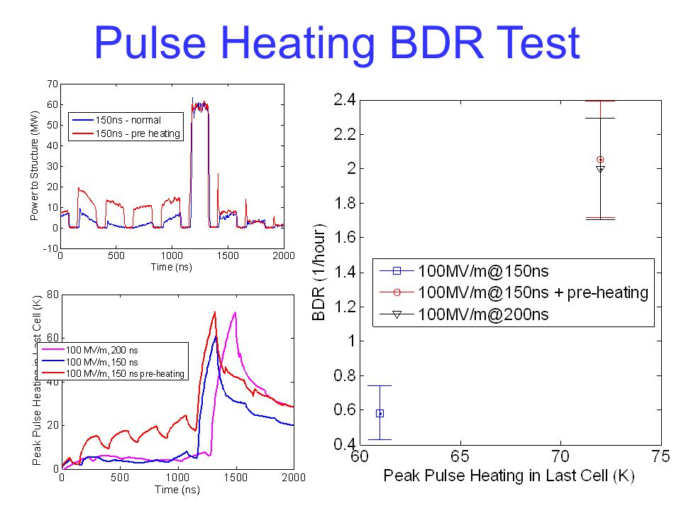 Pulse Heating BDR Test