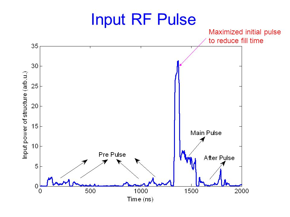 Input RF Pulse Maximized initial pulse to reduce fill time