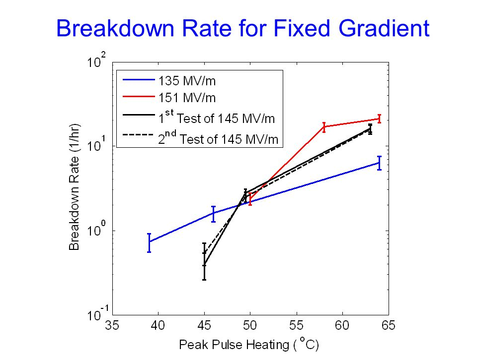 Breakdown Rate for Fixed Gradient