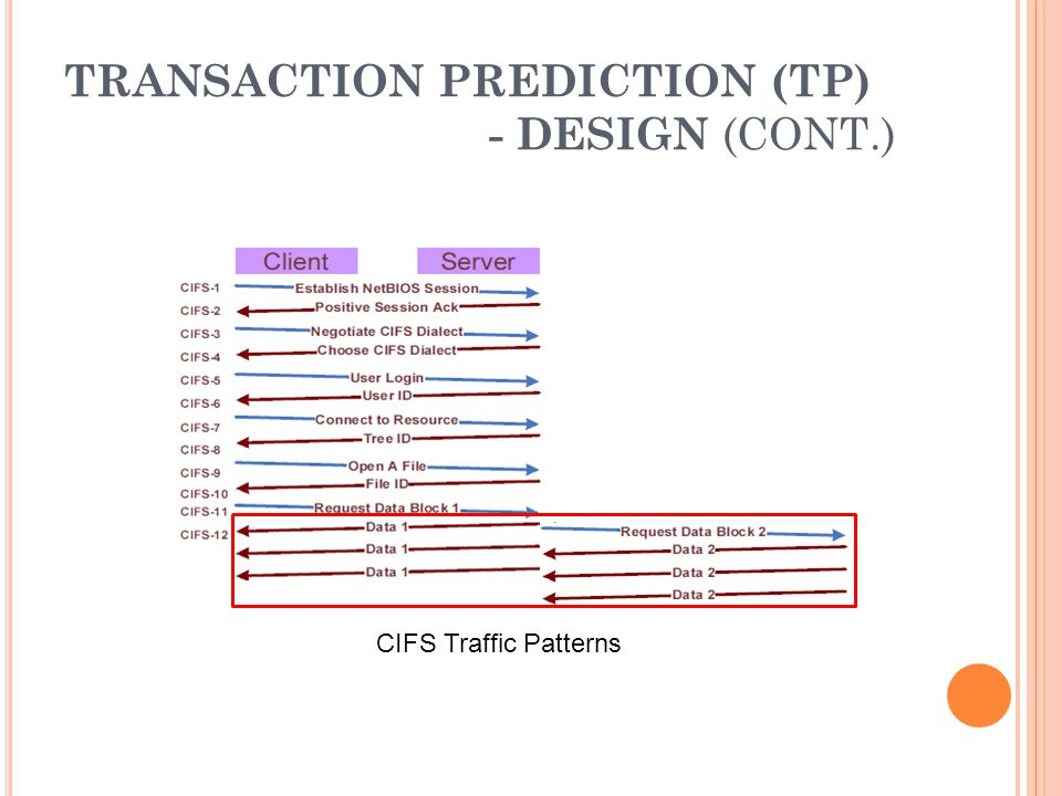 TRANSACTION PREDICTION (TP) - ISOLATED RESULT