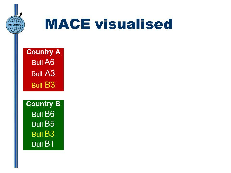 MACE visualised Country A Bull A6 Bull A3 Bull B3 Country B Bull B6 Bull B5 Bull B3 Bull B1