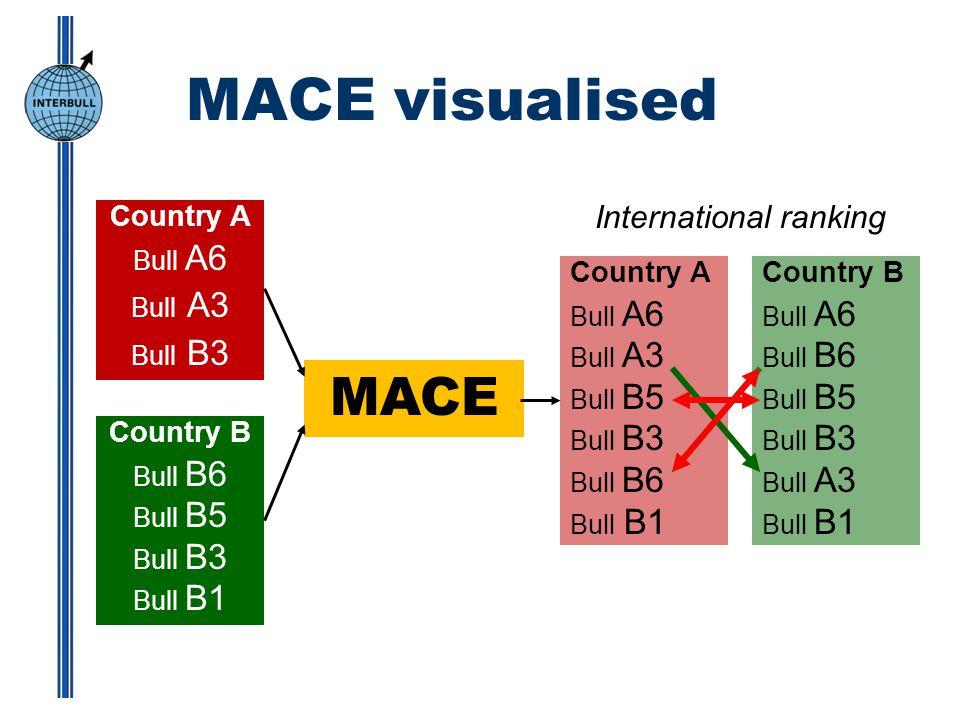MACE visualised Country A Bull A6 Bull A3 Bull B3 Country B Bull B6 Bull B5 Bull B3 Bull B1 Country A Bull A6 Bull A3 Bull B5 Bull B3 Bull B6 Bull B1