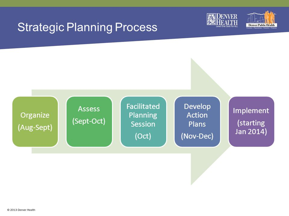 Strategic Planning Process Organize (Aug-Sept) Assess (Sept-Oct) Facilitated Planning Session (Oct) Develop Action Plans (Nov-Dec) Implement (starting Jan 2014)