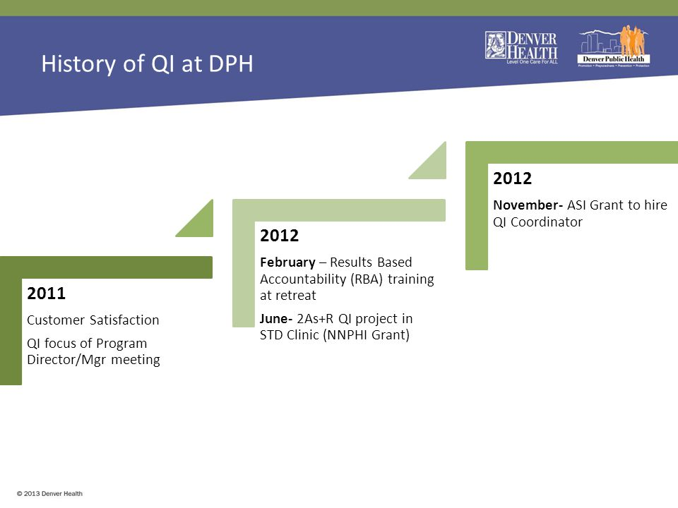 History of QI at DPH 2011 Customer Satisfaction QI focus of Program Director/Mgr meeting 2012 February – Results Based Accountability (RBA) training at retreat June- 2As+R QI project in STD Clinic (NNPHI Grant) 2012 November- ASI Grant to hire QI Coordinator