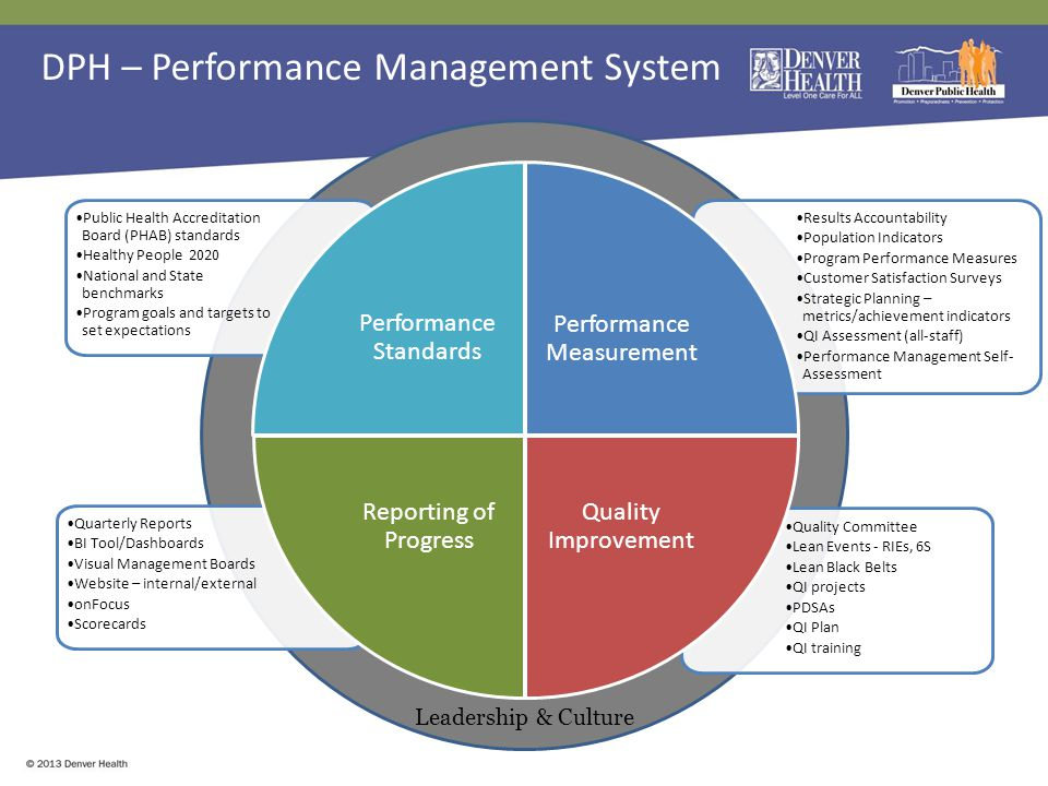 Quality Committee Lean Events - RIEs, 6S Lean Black Belts QI projects PDSAs QI Plan QI training Quarterly Reports BI Tool/Dashboards Visual Management Boards Website – internal/external onFocus Scorecards Results Accountability Population Indicators Program Performance Measures Customer Satisfaction Surveys Strategic Planning – metrics/achievement indicators QI Assessment (all-staff) Performance Management Self- Assessment Public Health Accreditation Board (PHAB) standards Healthy People 2020 National and State benchmarks Program goals and targets to set expectations Performance Standards Performance Measurement Quality Improvement Reporting of Progress Leadership & Culture DPH – Performance Management System