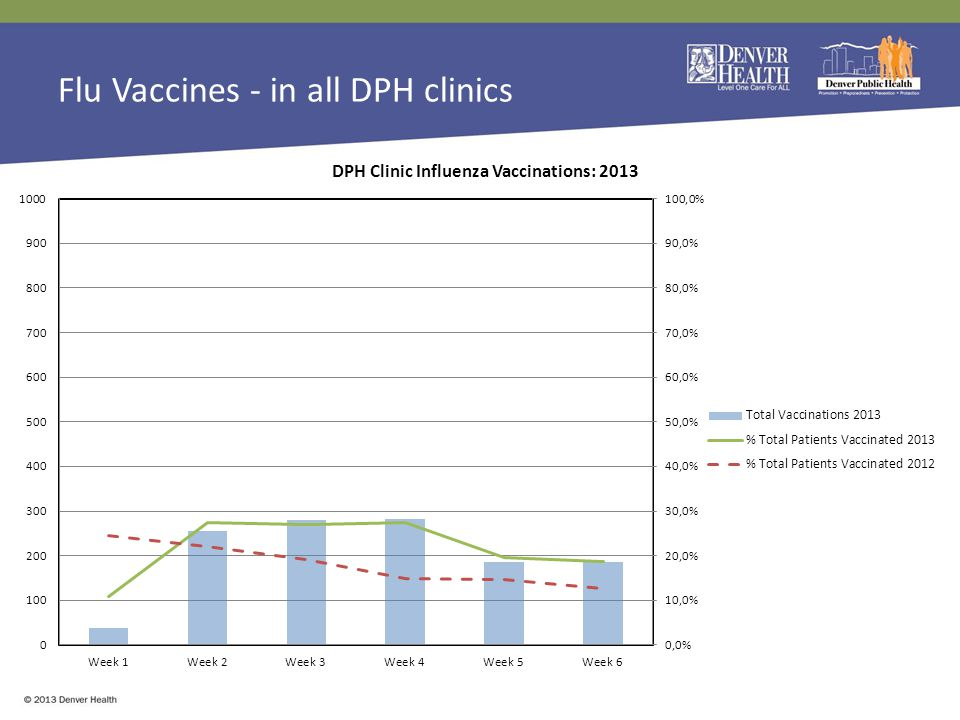 Flu Vaccines - in all DPH clinics