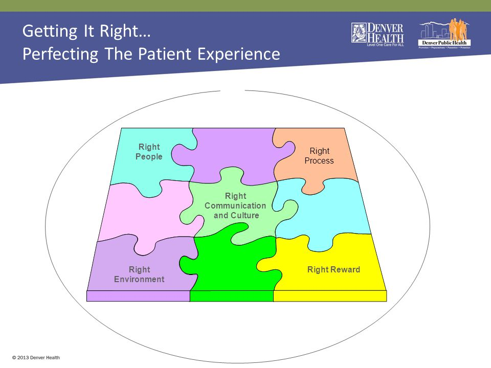 Right People Right Environment Right Communication and Culture Right Process Right Reward Getting It Right… Perfecting The Patient Experience