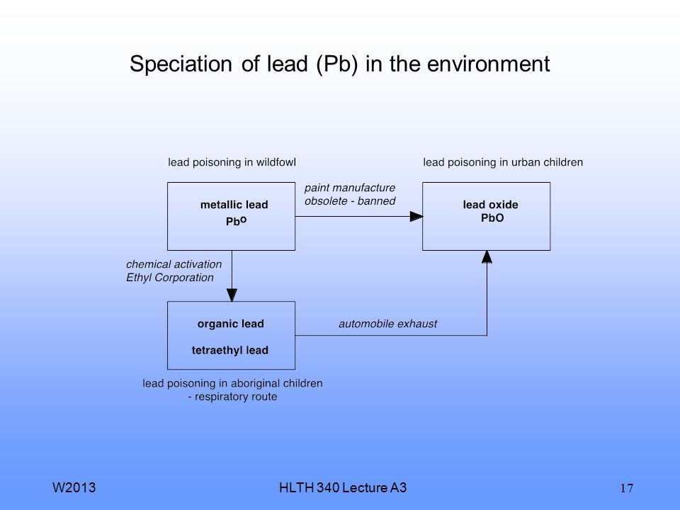 HLTH 340 Lecture A3W2013 17 Speciation of lead (Pb) in the environment