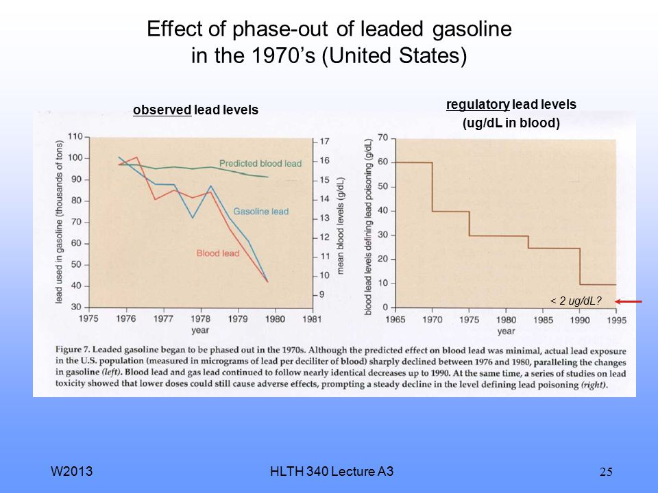 HLTH 340 Lecture A3W2013 25 Effect of phase-out of leaded gasoline in the 1970's (United States) observed lead levels regulatory lead levels (ug/dL in blood) < 2 ug/dL?