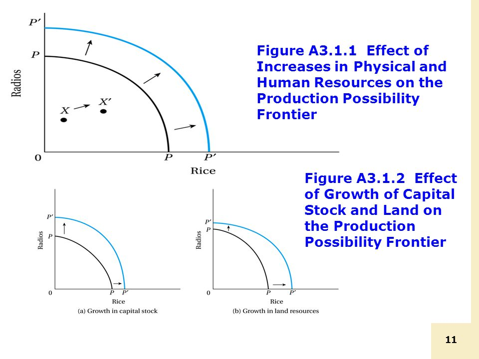 11 Figure A3.1.1 Effect of Increases in Physical and Human Resources on the Production Possibility Frontier Figure A3.1.2 Effect of Growth of Capital