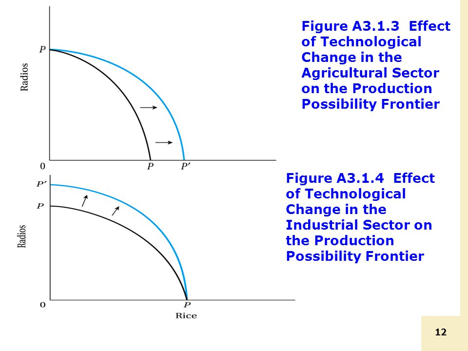 12 Figure A3.1.3 Effect of Technological Change in the Agricultural Sector on the Production Possibility Frontier Figure A3.1.4 Effect of Technologica
