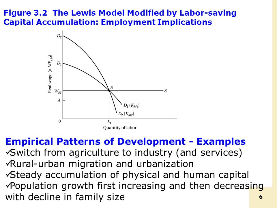 6 Figure 3.2 The Lewis Model Modified by Labor-saving Capital Accumulation: Employment Implications Empirical Patterns of Development - Examples Switc