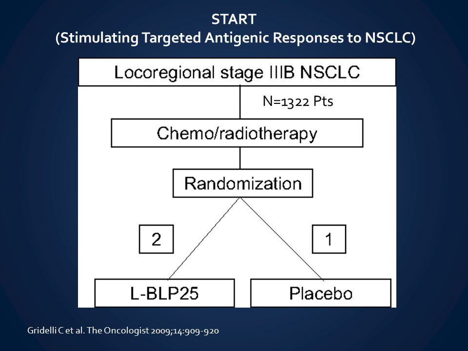 START (Stimulating Targeted Antigenic Responses to NSCLC) Gridelli C et al. The Oncologist 2009;14:909-920 N=1322 Pts