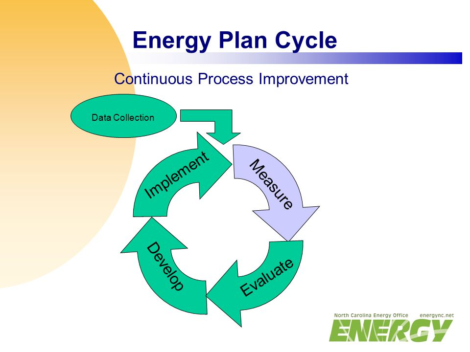 Energy Plan Cycle Measure Evaluate Develop Implement Data Collection Continuous Process Improvement
