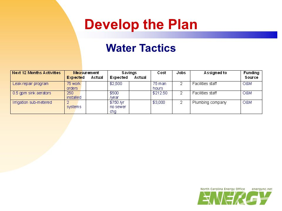 Develop the Plan Water Tactics
