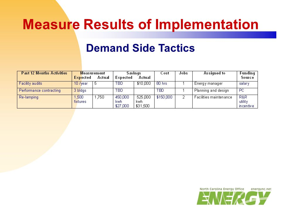 Measure Results of Implementation Demand Side Tactics