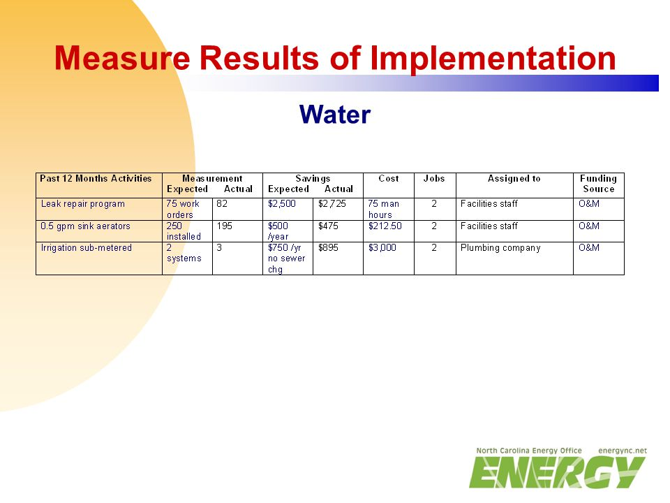 Measure Results of Implementation Water