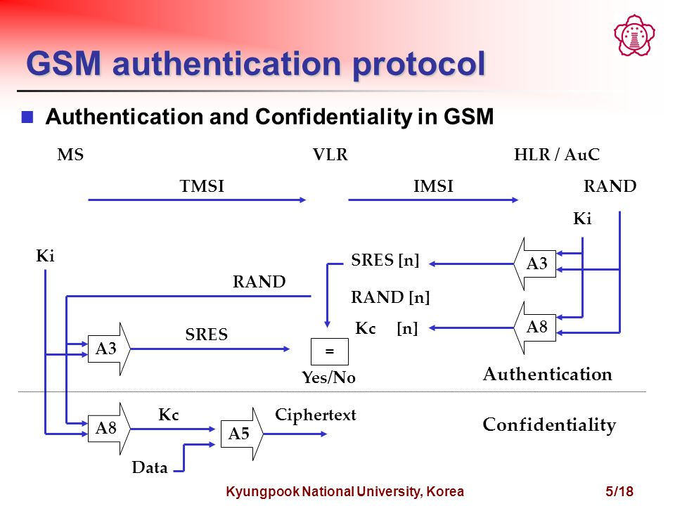 Kyungpook National University, Korea 5/18 GSM authentication protocol Authentication and Confidentiality in GSM MSVLRHLR / AuC A3 A8 A3 A8 RAND Ki SRES [n] RAND [n] Kc [n] = RAND Ki Yes/No A5 Kc Data Ciphertext TMSIIMSI Authentication Confidentiality SRES
