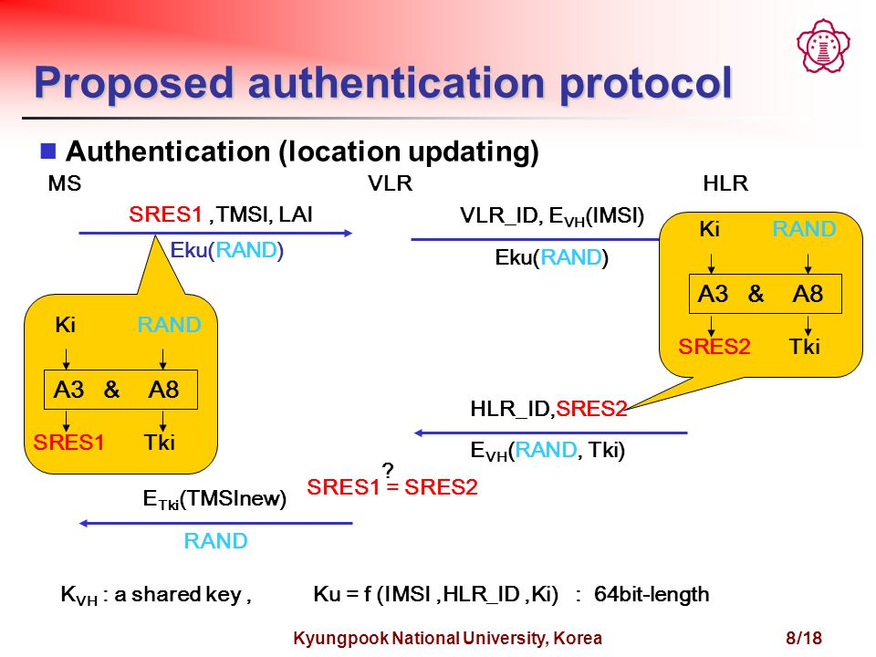 Kyungpook National University, Korea 8/18 Proposed authentication protocol MSVLRHLR SRES1,TMSI, LAI Eku(RAND) VLR_ID, E VH (IMSI) Eku(RAND) HLR_ID,SRES2 E VH (RAND, Tki) SRES1 = SRES2 .