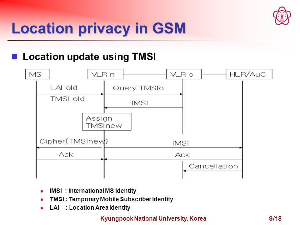 Kyungpook National University, Korea 9/18 Location privacy in GSM Location update using TMSI IMSI : International MS Identity TMSI : Temporary Mobile Subscriber Identity LAI : Location Area Identity