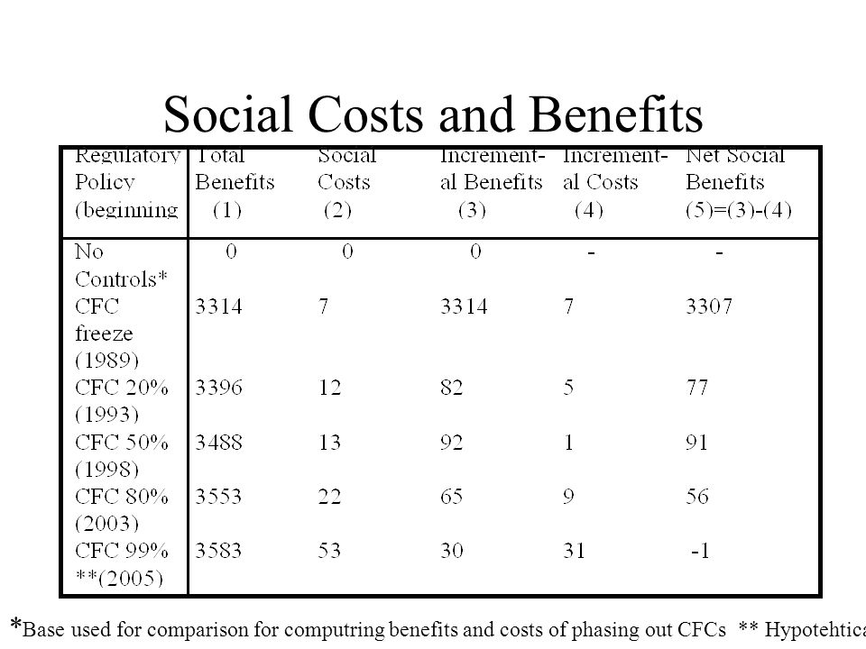 Social Costs and Benefits * Base used for comparison for computring benefits and costs of phasing out CFCs ** Hypotehtical