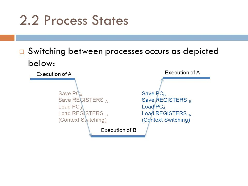 2.2 Process States  Switching between processes occurs as depicted below: Execution of A Save PC A Save REGISTERS A Load PC B Load REGISTERS B (Context Switching ) Execution of B Execution of A Save PC B Save REGISTERS B Load PC A Load REGISTERS A (Context Switching )