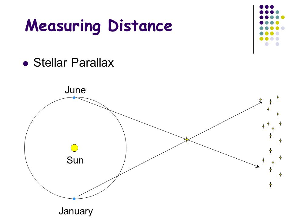 Spectroscopic Parallax Can now get distances to any object whose spectrum can be measured.