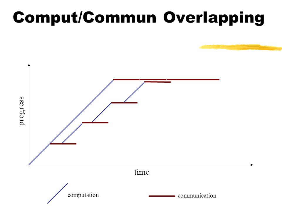Comput/Commun Overlapping time progress communication computation