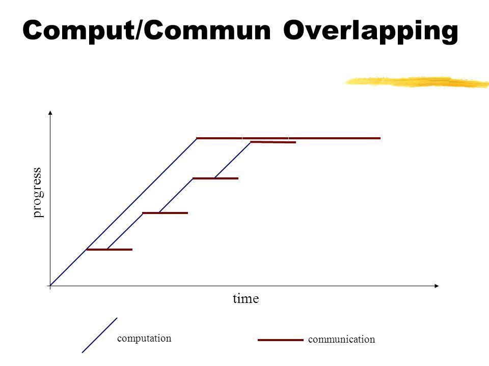 Comput/Commun Overlapping time progress communication computation