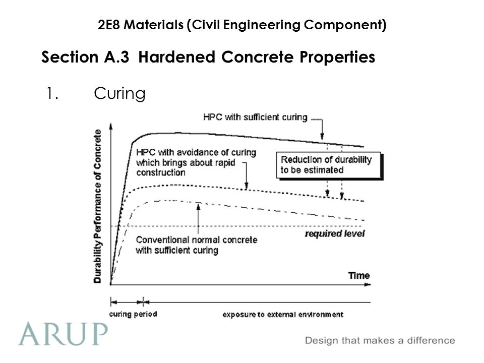 2E8 Materials (Civil Engineering Component) Section A.3 Hardened Concrete Properties 3.Durability Durability of concrete is its resistance to weathering, chemical attack, abrasion, frost and fire.