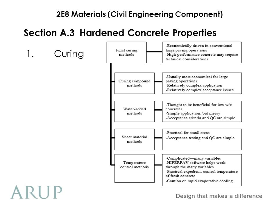 2E8 Materials (Civil Engineering Component) Section A.3 Hardened Concrete Properties 3.Durability Chloride Attack Attacks steel quickly if chloride ions can permeate concrete cover Sources are sea water and de-icing salts predominantly Keep surface permeability as high as possible through compaction, curing and using alternative cement materials Slow process dependent on permeability