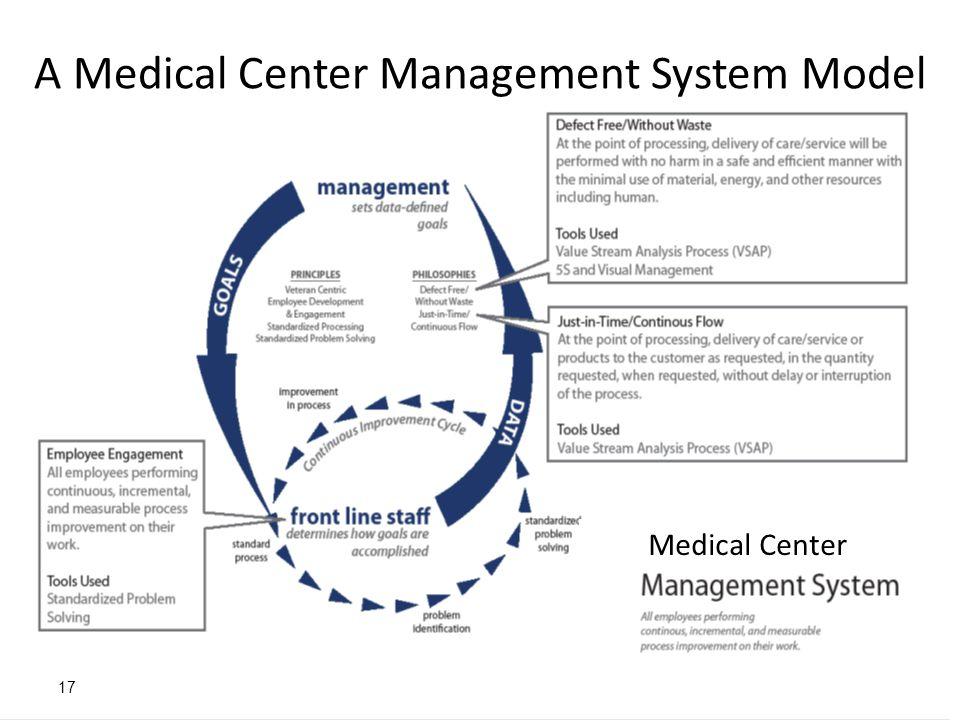 17 A Medical Center Management System Model Medical Center