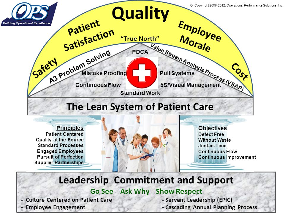 Leadership Commitment and Support Go See Ask Why Show Respect - Culture Centered on Patient Care - Servant Leadership (EPIC) - Employee Engagement - C