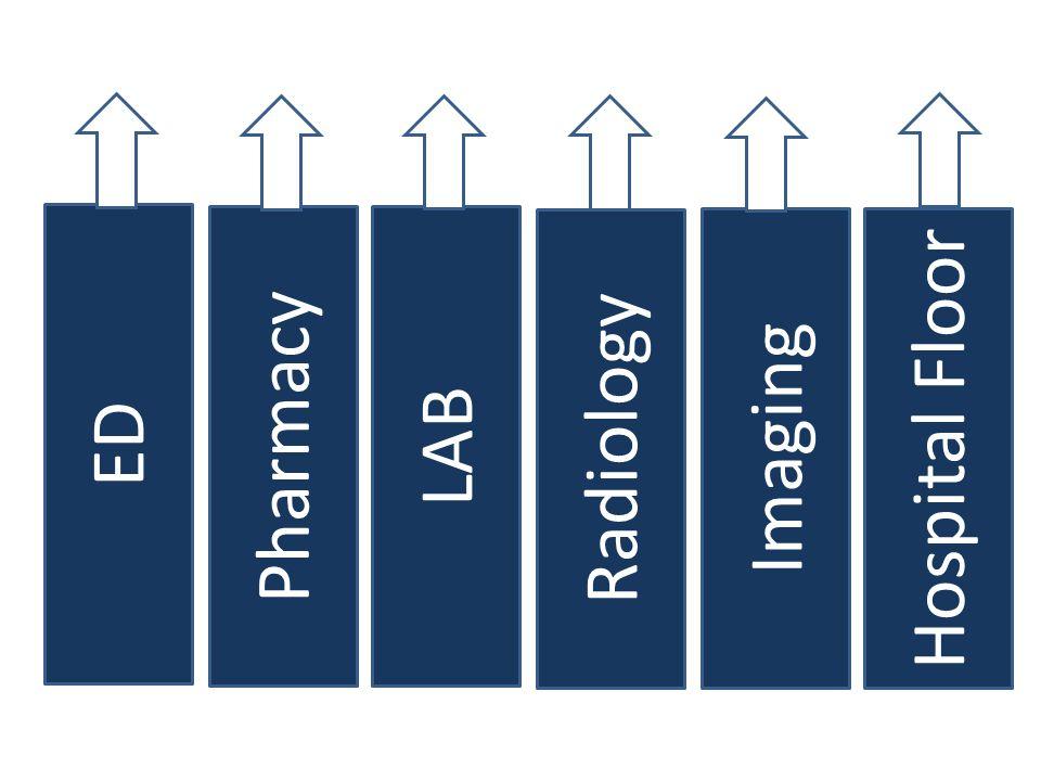 ED Pharmacy LAB Radiology Imaging Hospital Floor