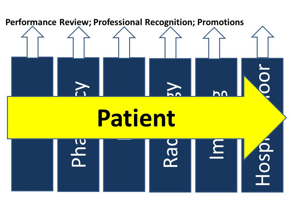 ED Pharmacy LAB Radiology Imaging Hospital Floor Performance Review; Professional Recognition; Promotions Patient