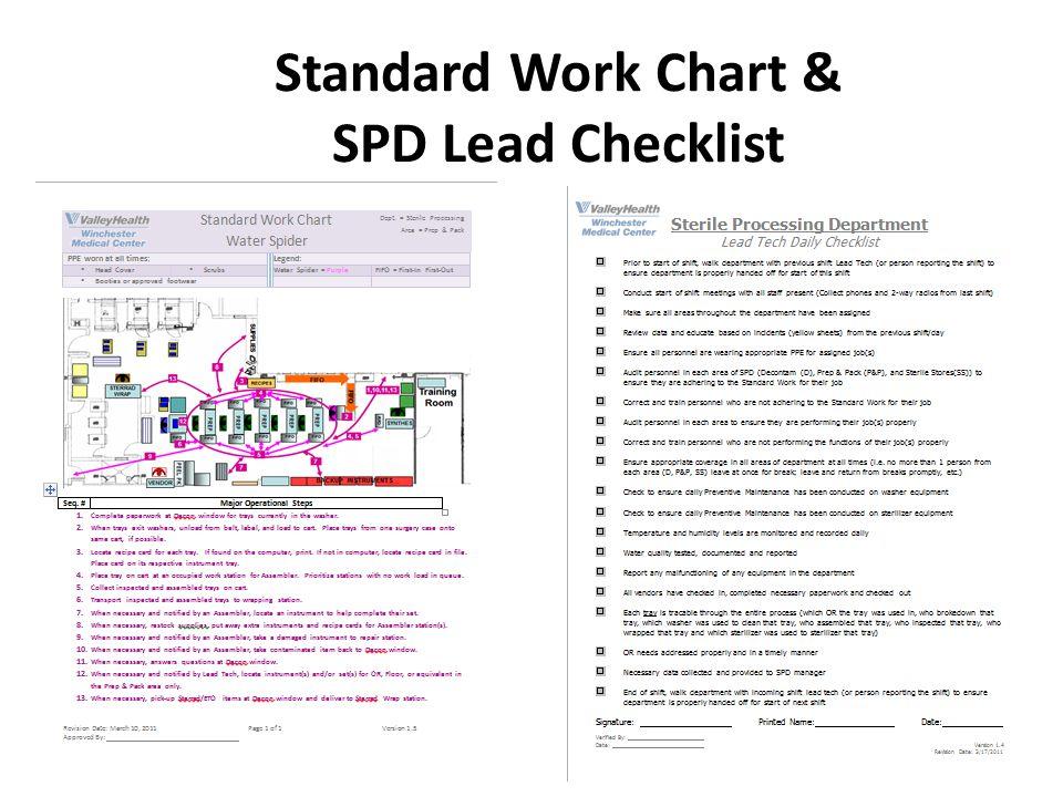 Standard Work Chart & SPD Lead Checklist 38