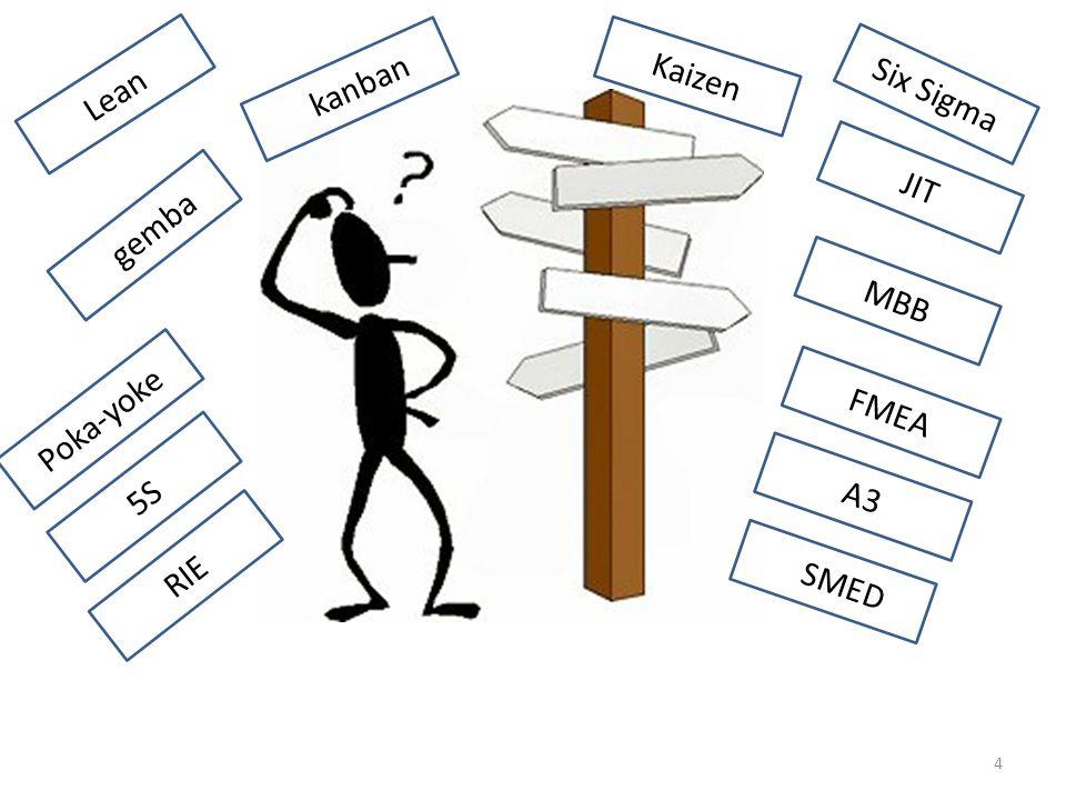 4 Ggemba GSMED Gkanban A3 RIE Kaizen Poka-yoke JIT FMEA 5S Lean Six Sigma MBB