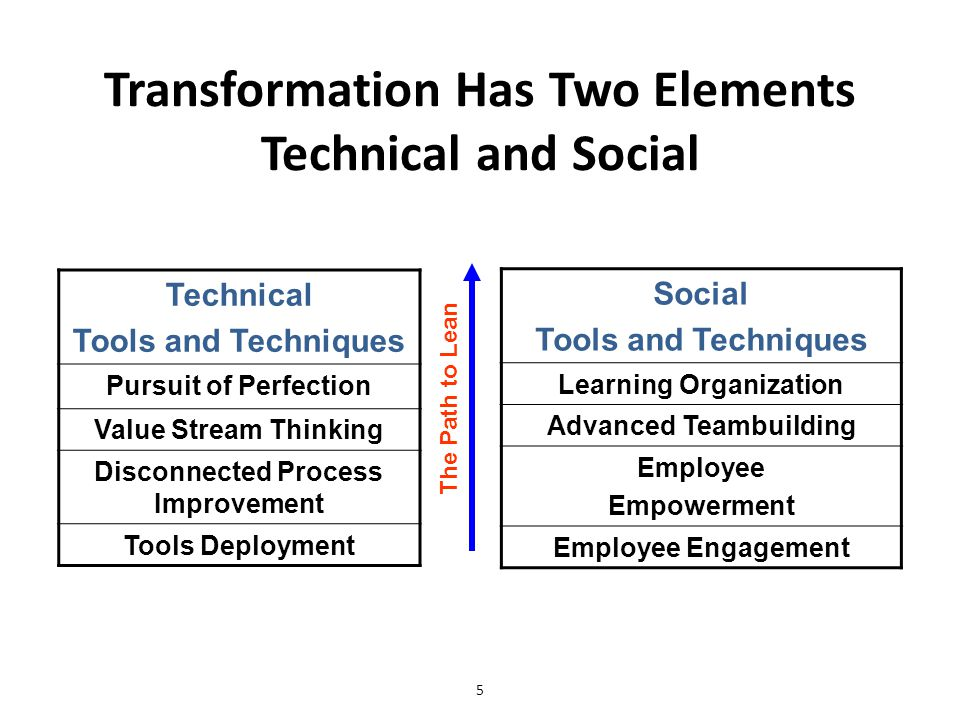 5 Transformation Has Two Elements Technical and Social Technical Tools and Techniques Pursuit of Perfection Value Stream Thinking Disconnected Process