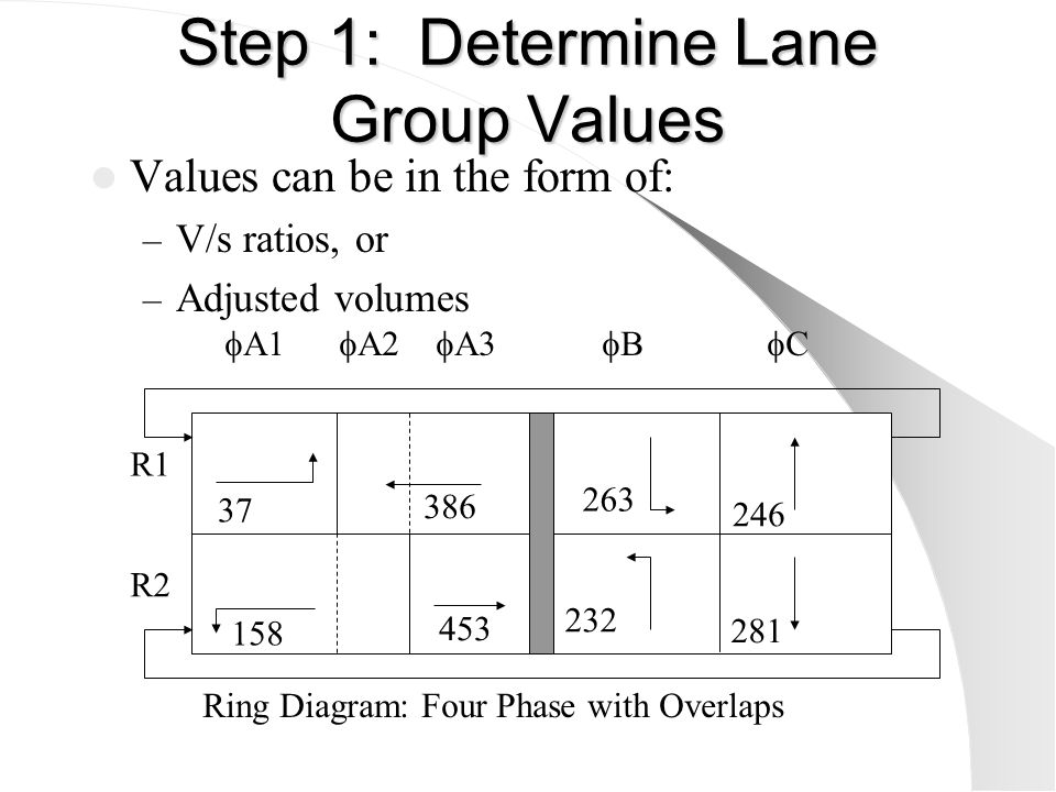 Step 2: Determine location of overlaps R1 R2 Ring Diagram: Four Phase with Overlaps  A1  A2  A3  B  C Target phases with unbalanced flows 37 158 386 453 263 232 246 281