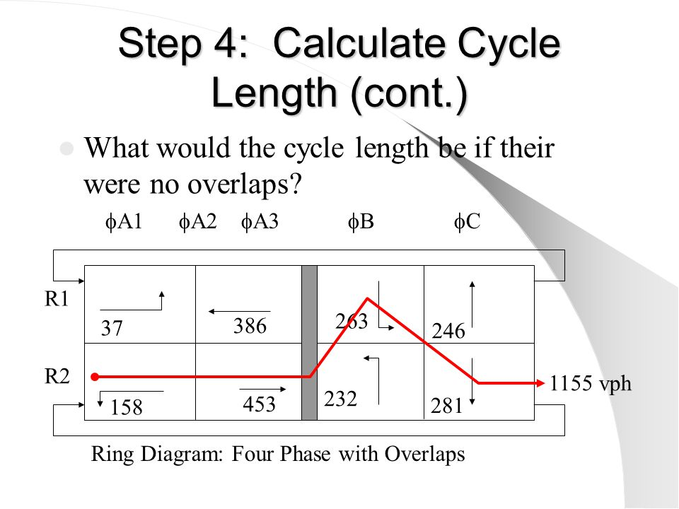 Step 4: Calculate Cycle Length (cont.) What would the cycle length be if the EB and WB through values were switched (with and without overlaps).